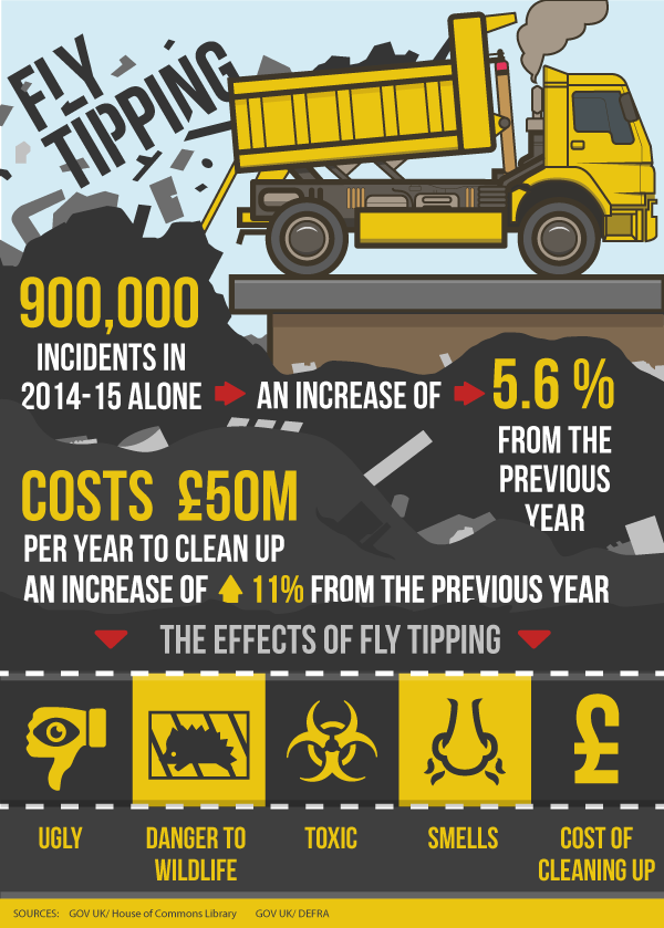fly-tipping-infographics