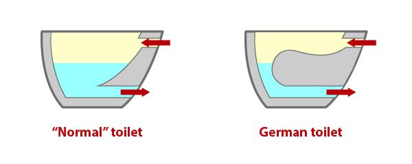 german-toilet