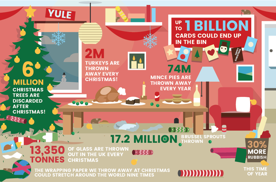 christmas-household-waste