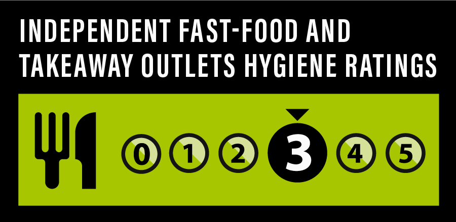 food-hygiene-ratings-uk